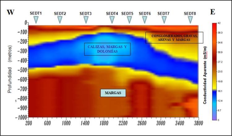 SEDT profundos (2 Km de penetración)