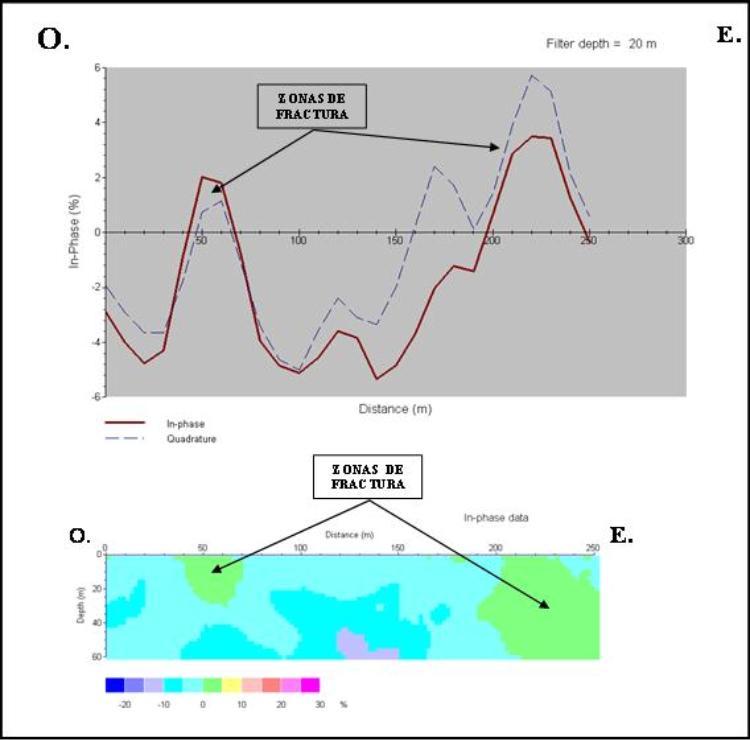 Calicatas electromagnéticas (VLF)