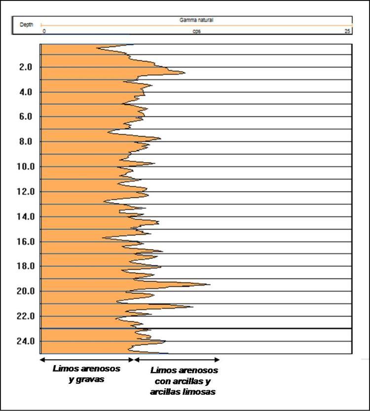 Testificación geofísica (hasta 1.500 m)